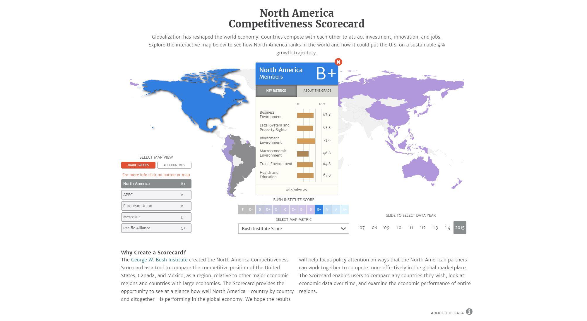 North America Competitiveness Scorecard
