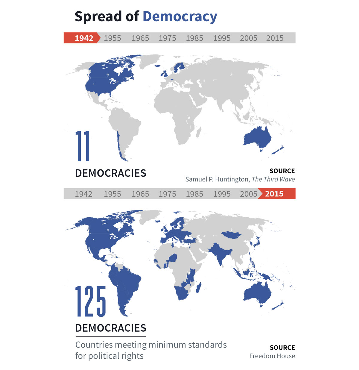 Spread of Democracy from 1942 to 2015
