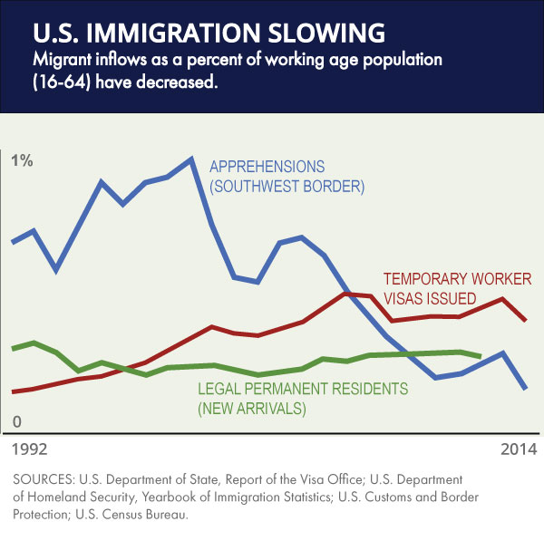 U.S. Immigration Slowing