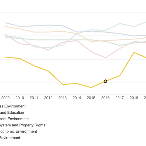 Bush Institute Scorecard shows that North American competitiveness is slipping