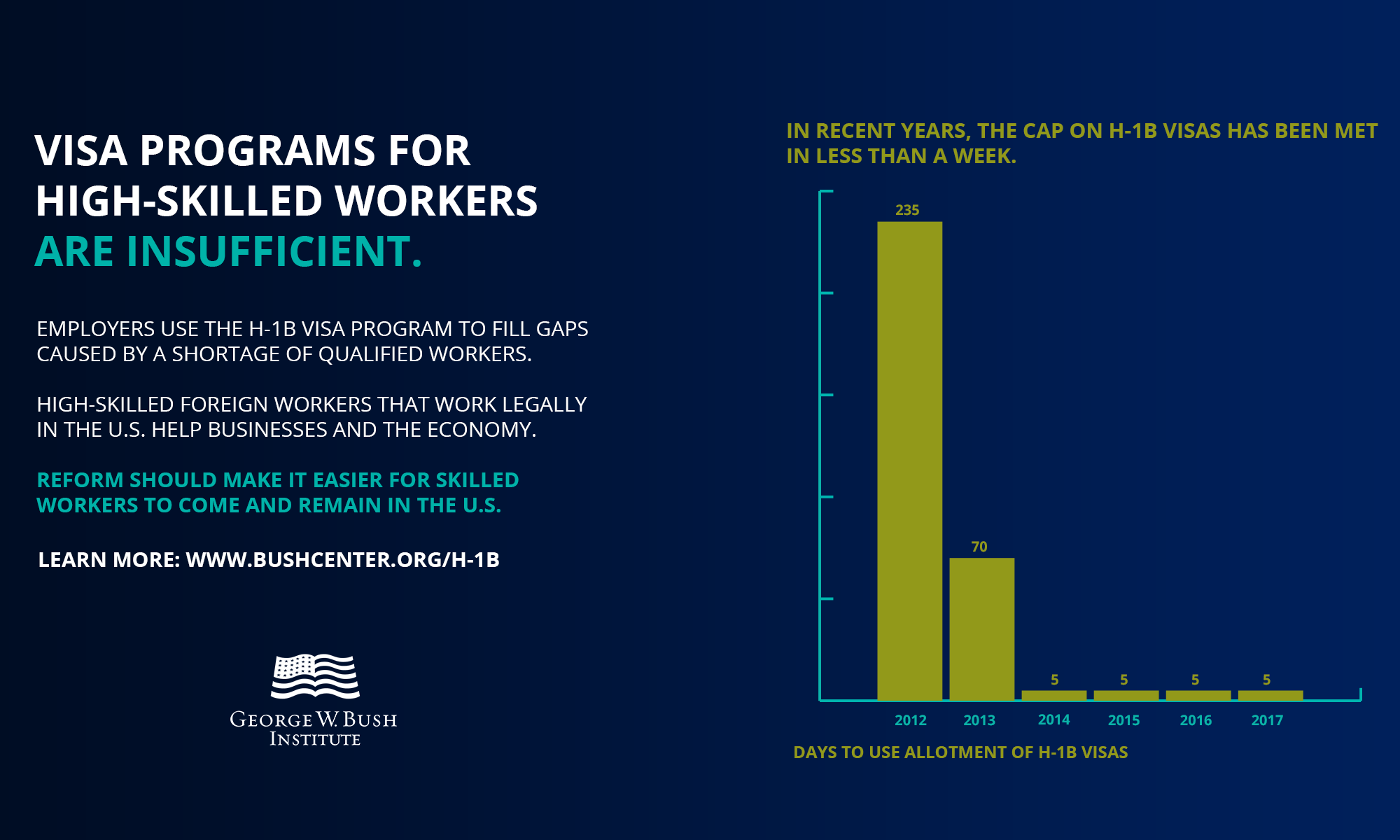 Visa programs for high-skilled workers are insufficient