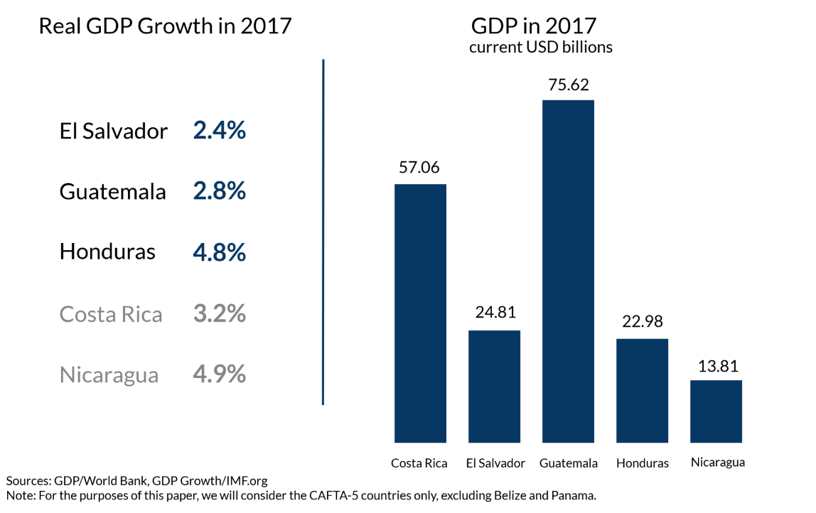 Central America: Economic Progress and Reforms: 8